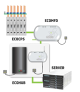 Edd:e monitoring diagram